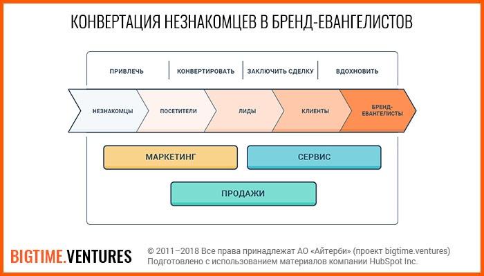 Konvertatsiya-kliyentov-v-brend-yevangelistov