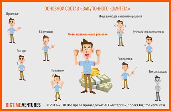 Zakupochnyi-komitet
